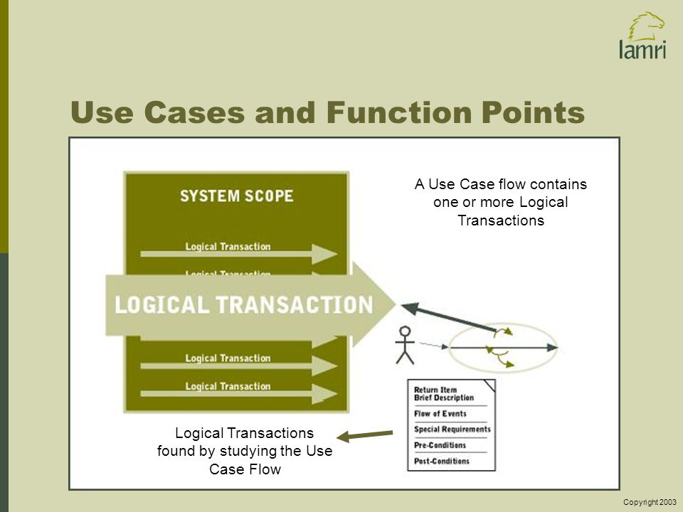 Copyright 2003 Use Cases and Function Points Logical Transactions found by studying the Use Case Flow A Use Case flow contains one or more Logical Transactions