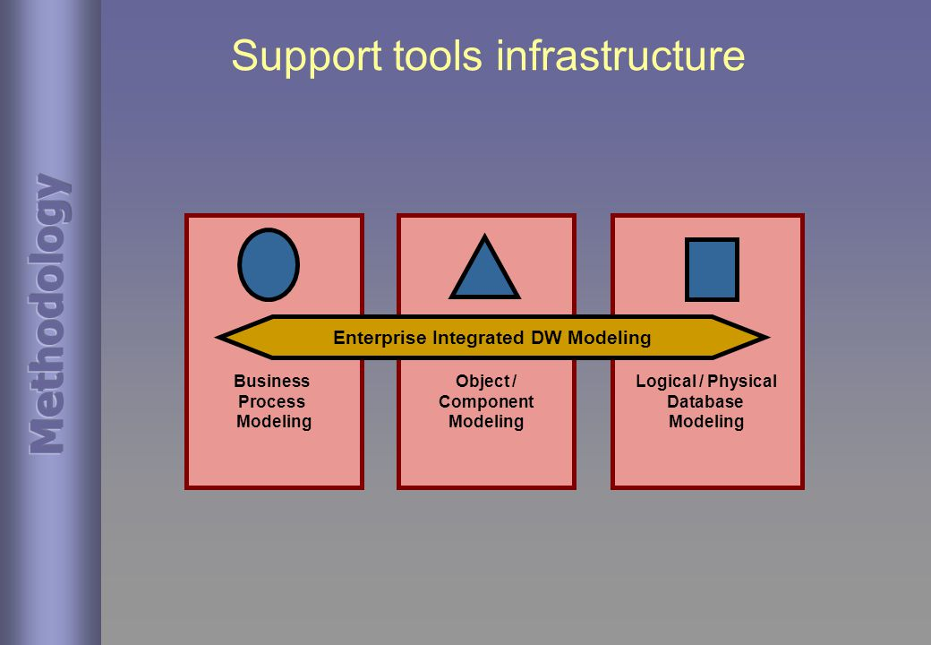 Support tools infrastructure Business Process Modeling Object / Component Modeling Logical / Physical Database Modeling Enterprise Integrated DW Modeling