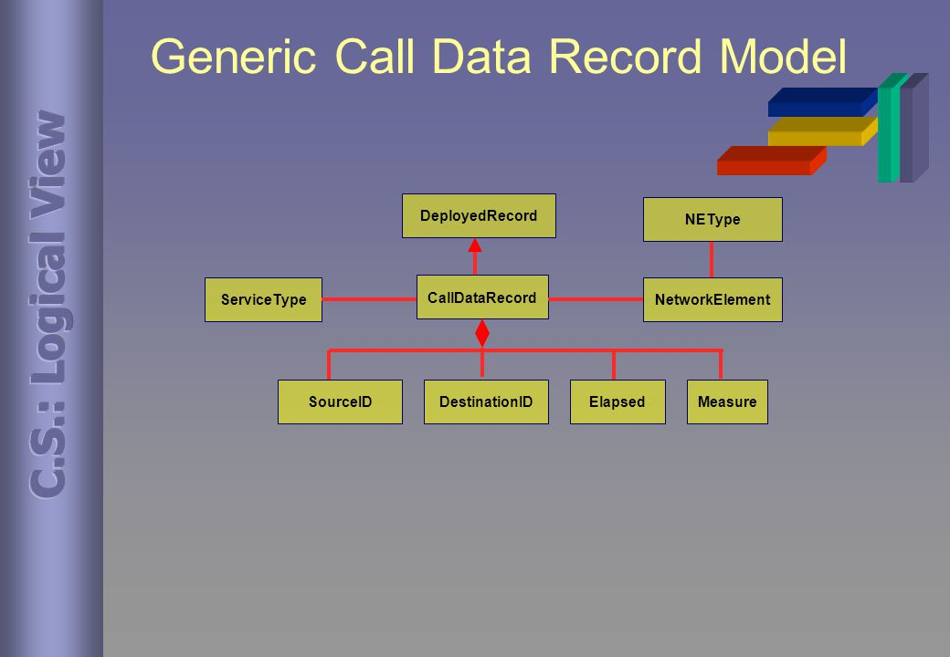Generic Call Data Record Model NetworkElementServiceType CallDataRecord DeployedRecord SourceIDDestinationIDElapsedMeasure NEType
