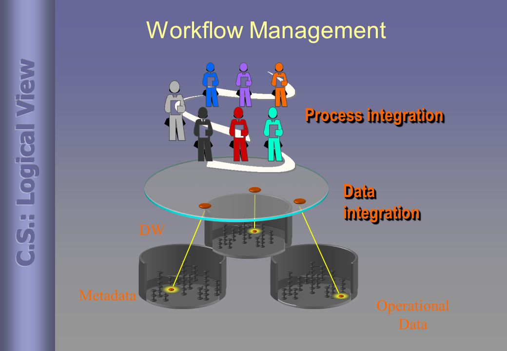 Workflow Management Process integration DataintegrationDataintegration Metadata Operational Data DW