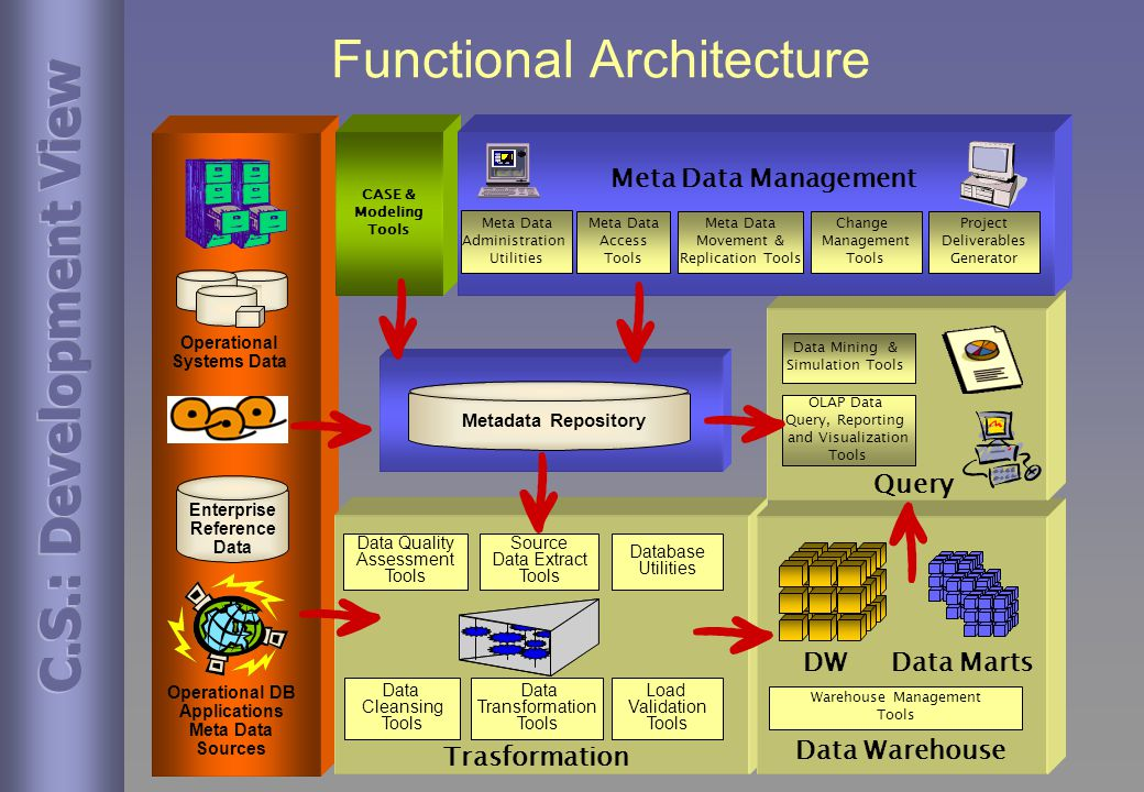 Functional Architecture Operational Systems Data Trasformation Data Transformation Tools Load Validation Tools Warehouse Management Tools Data Warehouse Operational DB Applications Meta Data Sources Data Cleansing Tools Metadata Repository Enterprise Reference Data CASE & Modeling Tools Source Data Extract Tools Database Utilities Data Quality Assessment Tools DWData Marts Data Mining & Simulation Tools OLAP Data Query, Reporting and Visualization Tools Query Meta Data Movement & Replication Tools Meta Data Access Tools Meta Data Administration Utilities Project Deliverables Generator Meta Data Management Change Management Tools