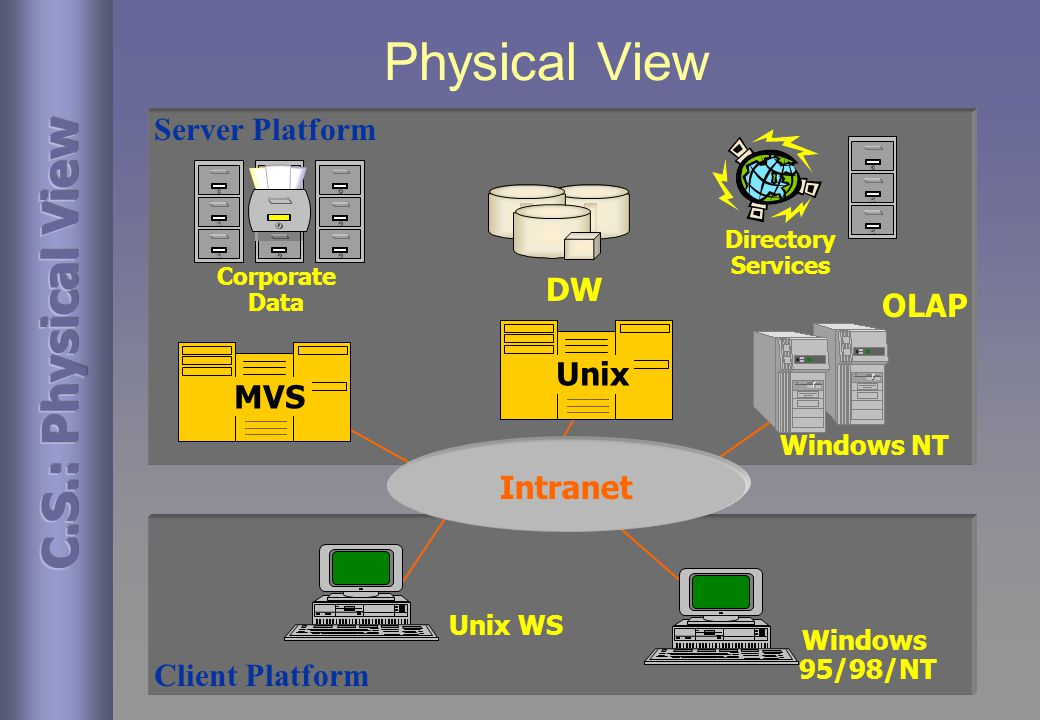 Physical View UnixMVS Server Platform Client Platform Windows NT Directory Services DW Intranet Windows 95/98/NT Unix WS OLAP Corporate Data