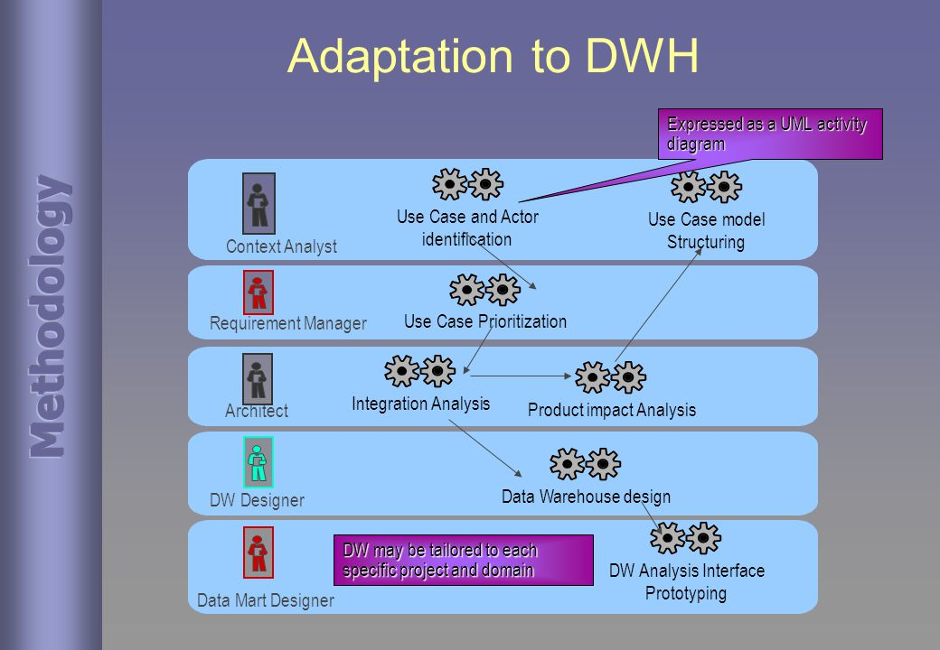Adaptation to DWH Requirement Manager Use Case Prioritization Context Analyst Use Case and Actor identification Architect DW Designer Data Mart Designer Use Case model Structuring Integration Analysis Data Warehouse design DW Analysis Interface Prototyping DW may be tailored to each specific project and domain Product impact Analysis Expressed as a UML activity diagram