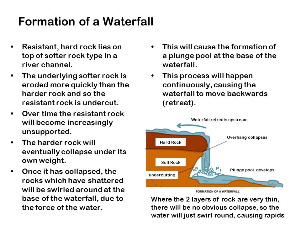 Formation of a Waterfall Resistant, hard rock lies on top of softer rock type in a river channel. The underlying softer rock is eroded more quickly th