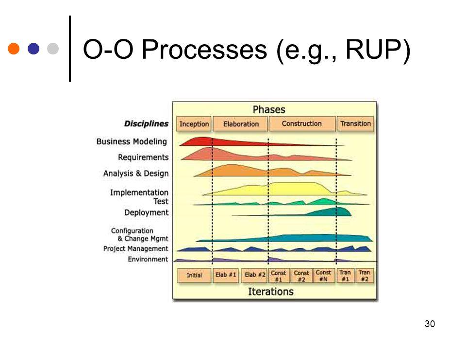 30 O-O Processes (e.g., RUP)
