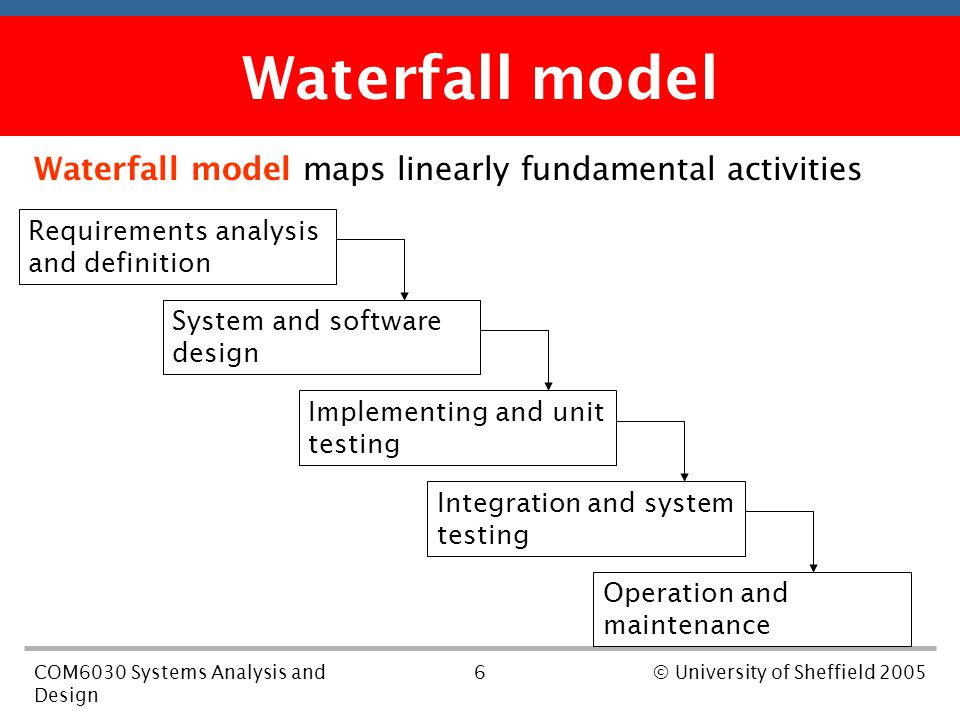 6COM6030 Systems Analysis and Design © University of Sheffield 2005 First part of the course Waterfall model maps linearly fundamental activities Waterfall model Requirements analysis and definition System and software design Implementing and unit testing Integration and system testing Operation and maintenance