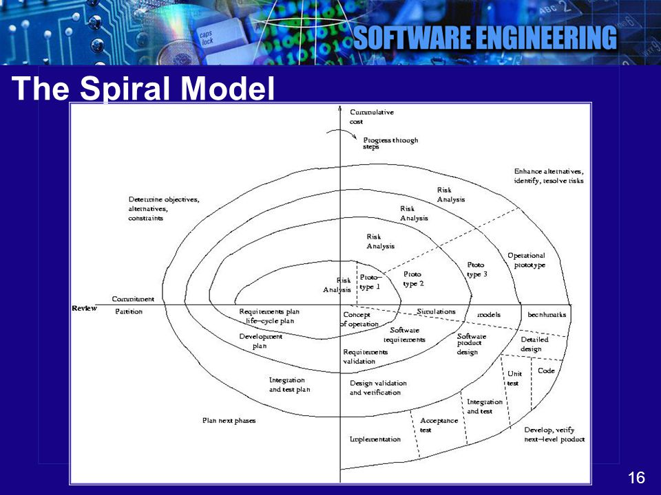16 The Spiral Model