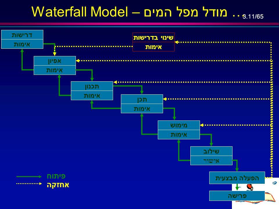 3.10/65 Waterfall Model …