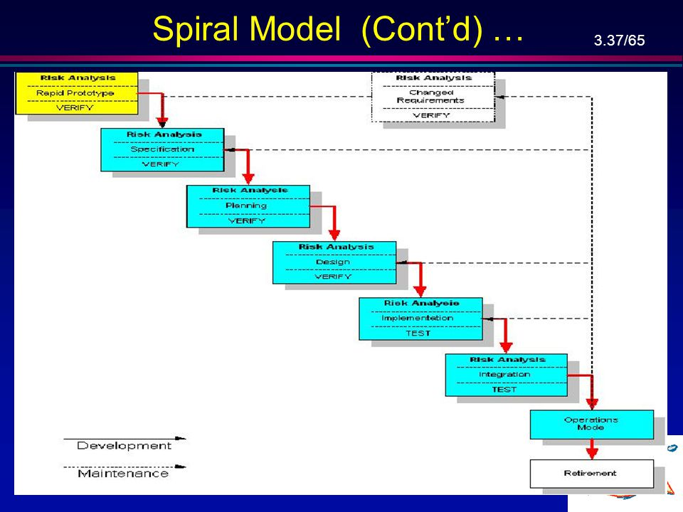 3.36/65 Spiral Model (Cont'd) … l Simplified form: –Waterfall model plus risk analysis, l Precede each phase by: –Define alternatives, –Risk analysis,