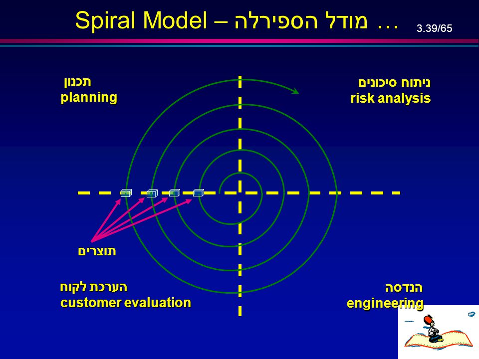"""3.38/65 Simplified Spiral Model … l Address the top risks at each phase (VS """"solve what we already know"""" approach), l If risks cannot be resolved, pro"""