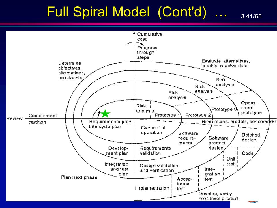 3.40/65 Full Spiral Model (Next Slide) … l Radial dimension: cumulative cost to date, (L), Angular dimension: progress through the spiral ( , L 