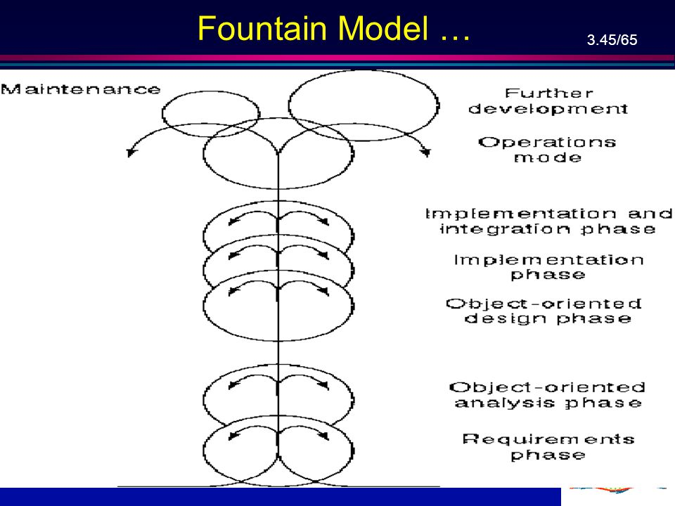3.44/65 Object-Oriented Life-Cycle Models l Need for iteration within and between phases: –Fountain model, –Recursive/parallel life cycle, –Round-trip