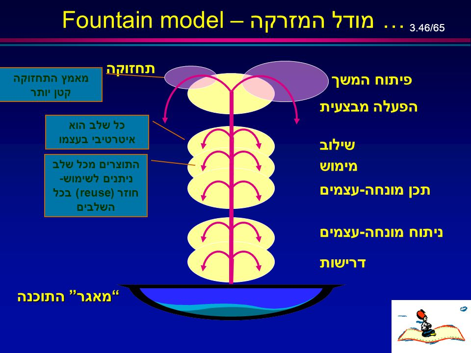 3.45/65 Fountain Model …