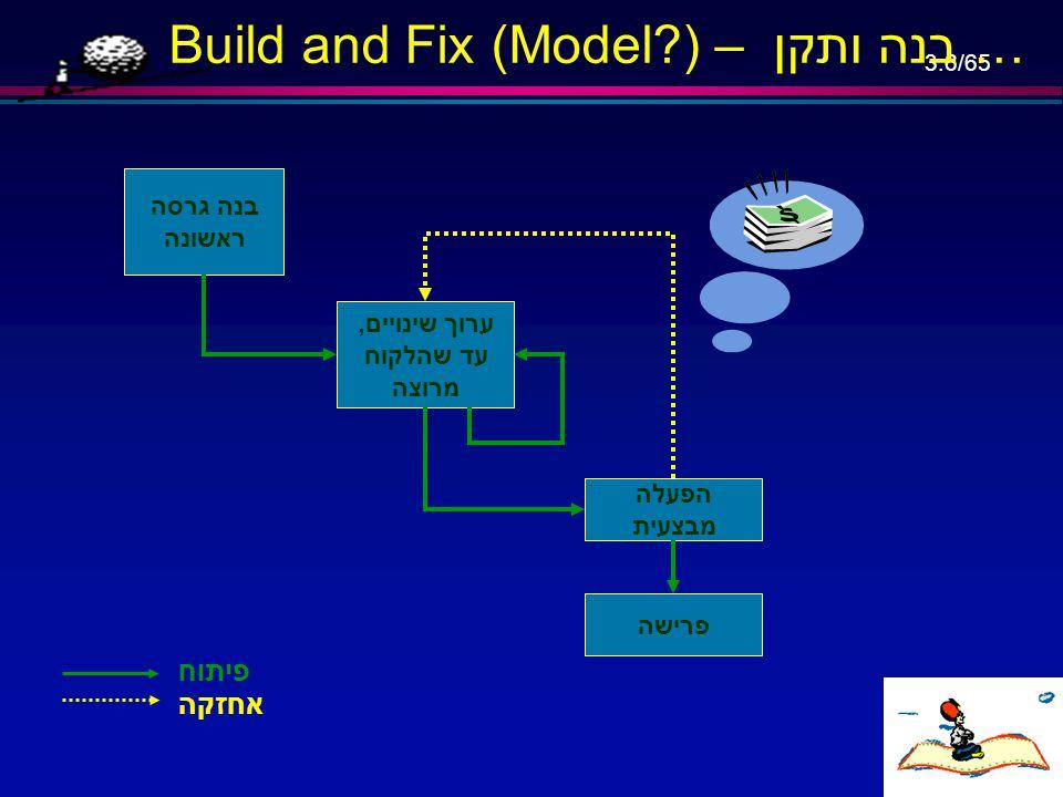 3.46/65 Fountain model – מודל המזרקה … דרישות ניתוח מונחה-עצמים תכן מונחה-עצמים מימוש שילוב הפעלה מבצעית תחזוקה פיתוח המשך מאגר התוכנה כל שלב הוא איטרטיבי בעצמו התוצרים מכל שלב ניתנים לשימוש- חוזר (reuse) בכל השלבים מאמץ התחזוקה קטן יותר