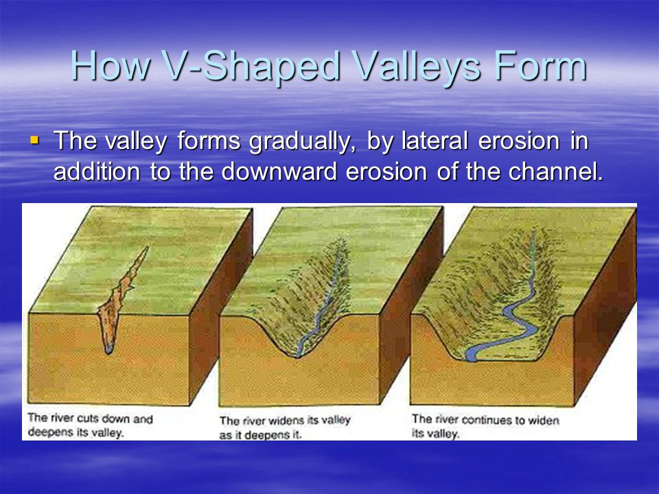 How V-Shaped Valleys Form  The valley forms gradually, by lateral erosion in addition to the downward erosion of the channel.