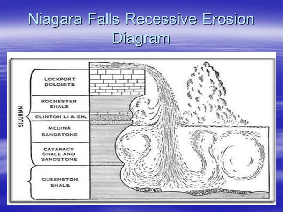 Niagara Falls Recessive Erosion Diagram