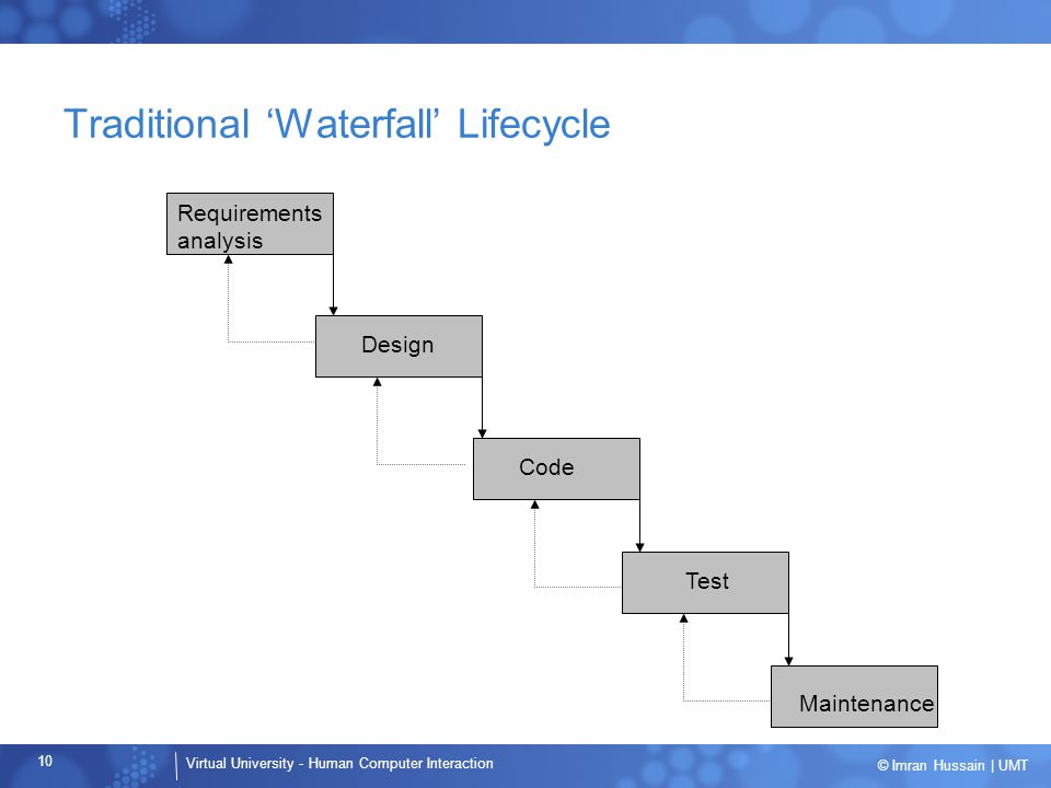 Virtual University - Human Computer Interaction 10 © Imran Hussain | UMT Traditional 'Waterfall' Lifecycle Requirements analysis Design Code Test Maintenance