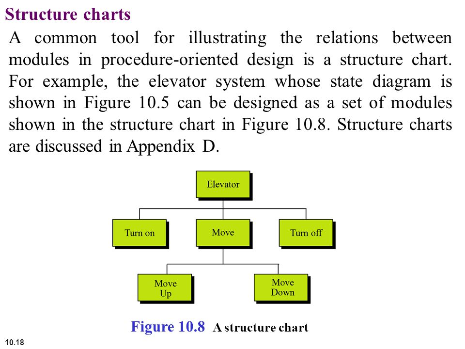 10.18 Structure charts A common tool for illustrating the relations between modules in procedure-oriented design is a structure chart. For example, th