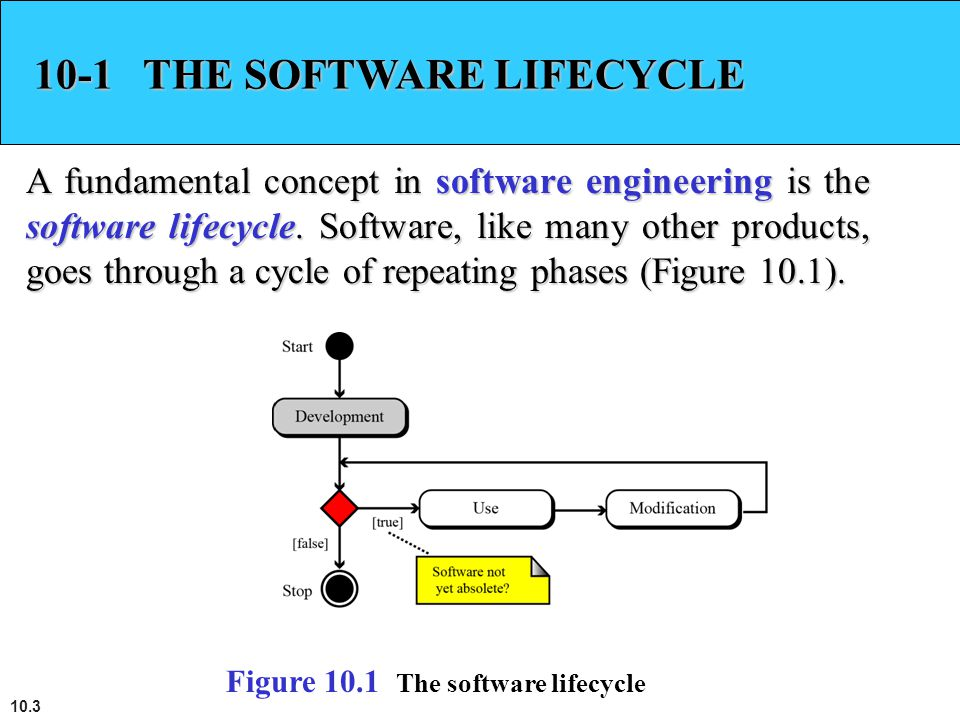 10.3 10-1 THE SOFTWARE LIFECYCLE A fundamental concept in software engineering is the software lifecycle. Software, like many other products, goes thr