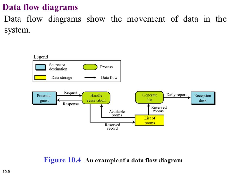 10.9 Data flow diagrams Data flow diagrams show the movement of data in the system. Figure 10.4 An example of a data flow diagram