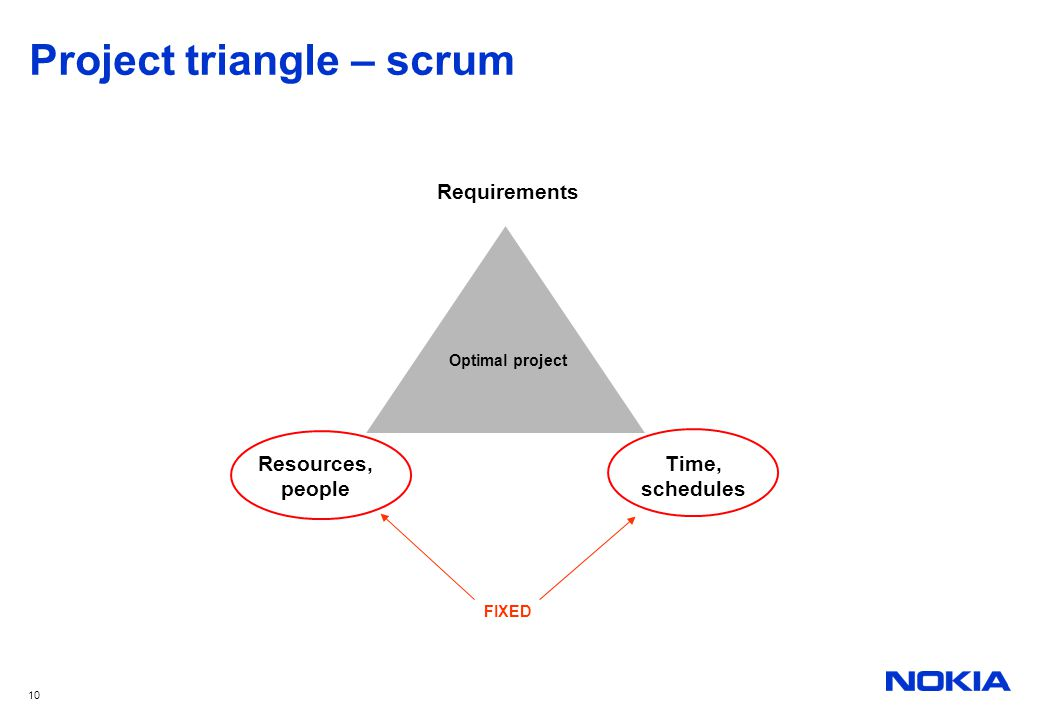 10 Project triangle – scrum Optimal project Resources, people Time, schedules Requirements FIXED