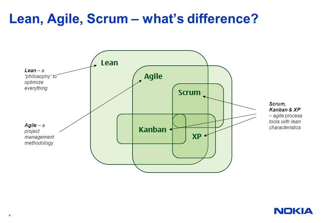 15 Scrum Roles Product owner Sets the direction of the product Collects the new requirements from all of the stakeholders Prioritizes the requirements The voice of the customer for the development team Doesn't have a permission to interfere the daily development work Is NOT a manager of the team