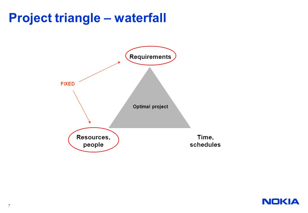 7 Project triangle – waterfall Optimal project Resources, people Time, schedules Requirements FIXED