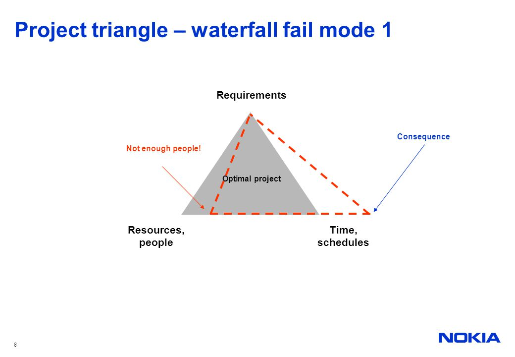 8 Project triangle – waterfall fail mode 1 Optimal project Resources, people Time, schedules Requirements Not enough people! Consequence