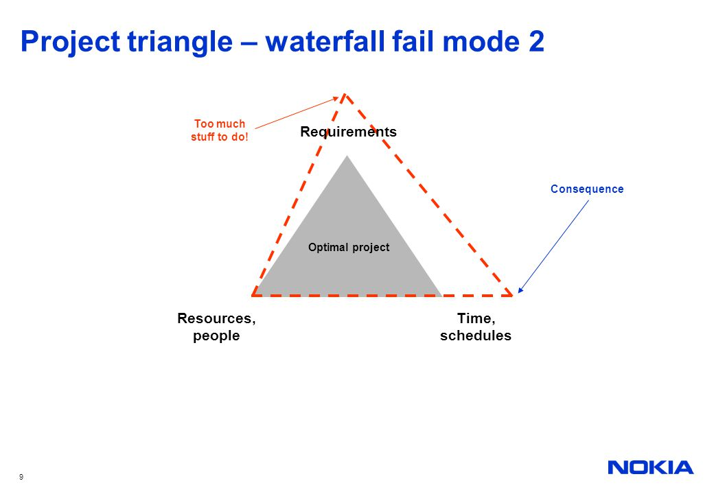 9 Project triangle – waterfall fail mode 2 Optimal project Resources, people Time, schedules Requirements Too much stuff to do! Consequence