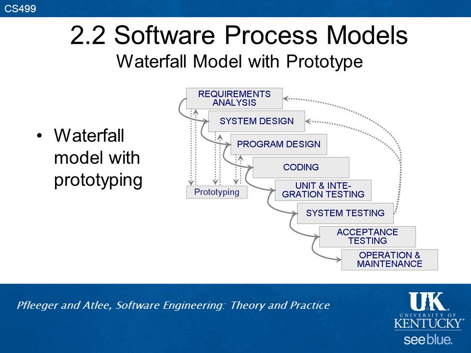 Pfleeger and Atlee, Software Engineering: Theory and Practice CS499 2.2 Software Process Models Waterfall Model with Prototype Waterfall model with pr