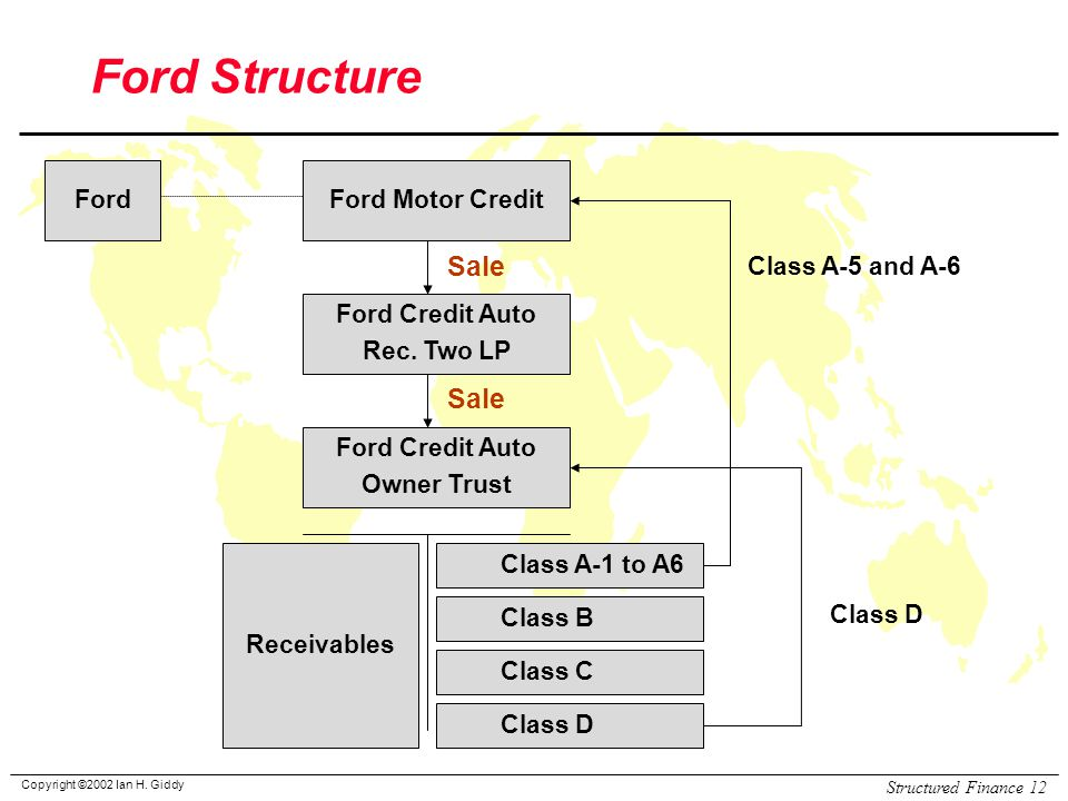 Copyright ©2002 Ian H. Giddy Structured Finance 12 Ford Structure FordFord Motor Credit Ford Credit Auto Rec. Two LP Ford Credit Auto Owner Trust Rece