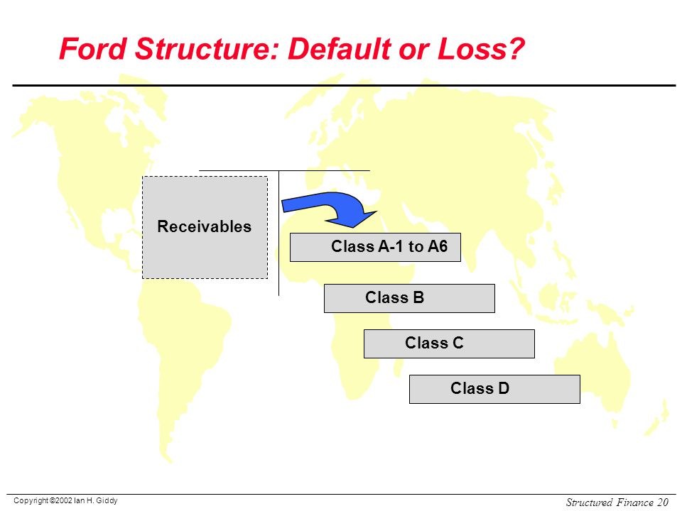 Copyright ©2002 Ian H. Giddy Structured Finance 20 Ford Structure: Default or Loss.