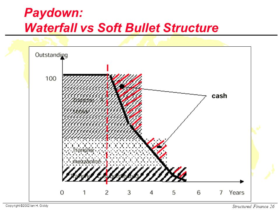 Copyright ©2002 Ian H. Giddy Structured Finance 26 Paydown: Waterfall vs Soft Bullet Structure