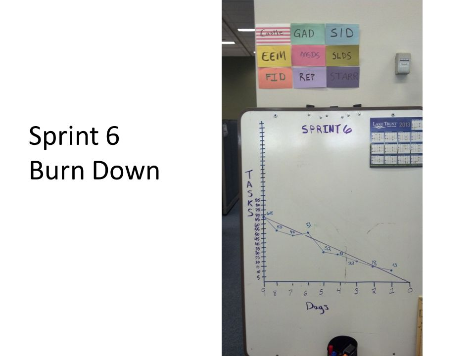 Sprint 6 Burn Down