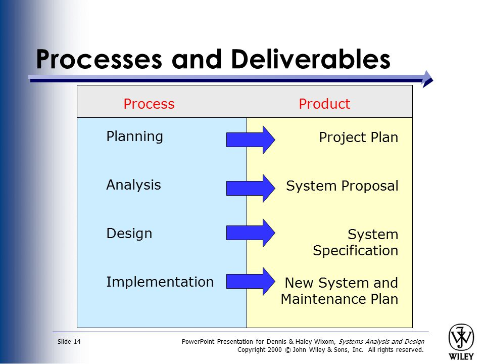 PowerPoint Presentation for Dennis & Haley Wixom, Systems Analysis and Design Copyright 2000 © John Wiley & Sons, Inc. All rights reserved. Slide 14 P