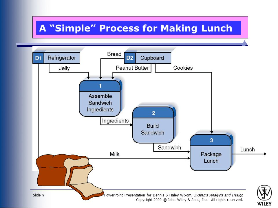 PowerPoint Presentation for Dennis & Haley Wixom, Systems Analysis and Design Copyright 2000 © John Wiley & Sons, Inc. All rights reserved. Slide 9 A