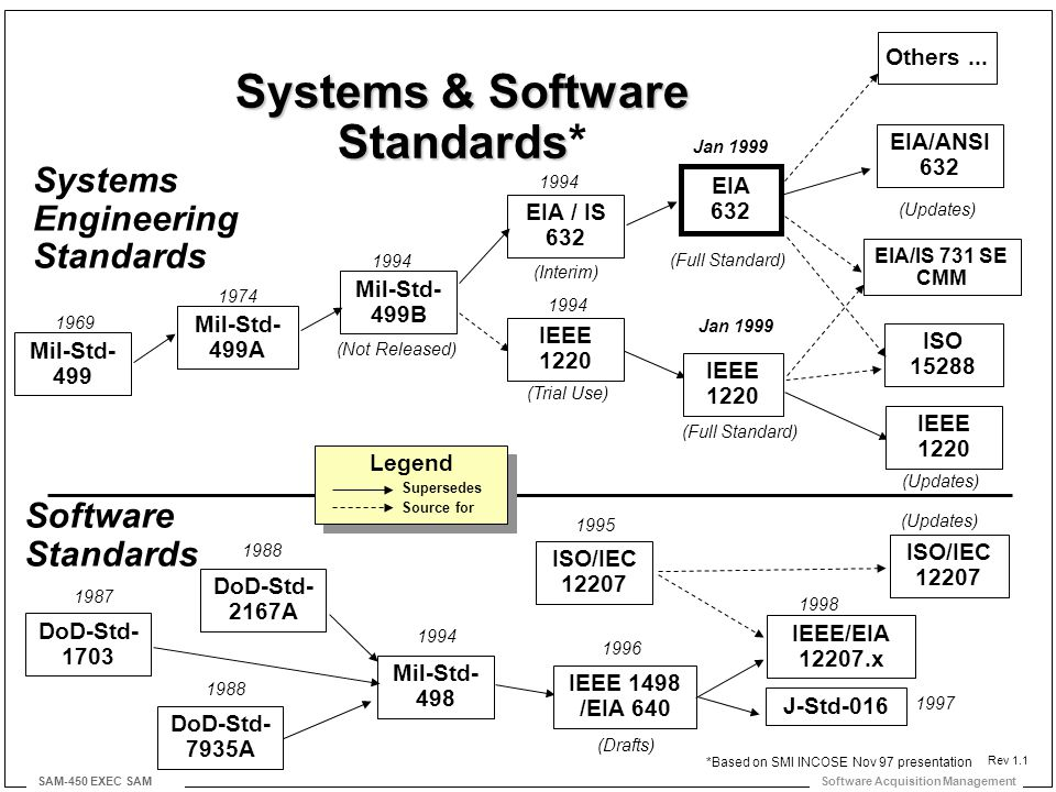 Software Acquisition Management SAM-450 EXEC SAM Legend Mil-Std- 498 Systems Engineering Standards EIA / IS 632 ISO 15288 ISO/IEC 12207 IEEE 1498 /EIA 640 Software Standards Mil-Std- 499B Mil-Std- 499A DoD-Std- 7935A 1994 Jan 1999 1995 1996 1994 1988 1974 (Not Released) DoD-Std- 2167A 1988 DoD-Std- 1703 1987 Mil-Std- 499 1969 (Trial Use) IEEE 1220 (Full Standard) (Drafts) J-Std-016 1997 Supersedes Source for EIA 632 EIA/ANSI 632 Others...