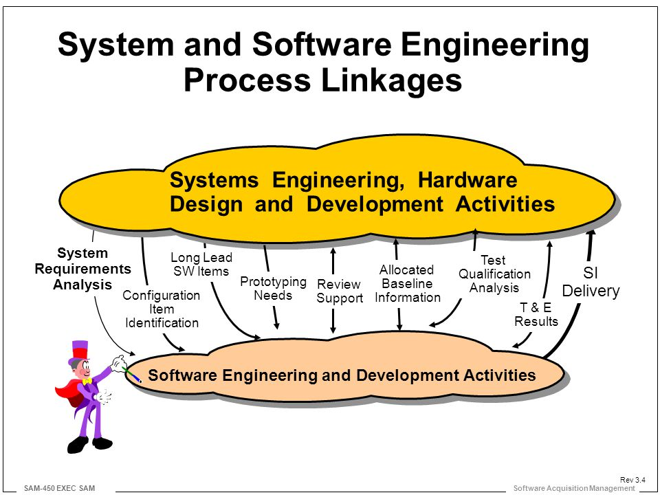Software Acquisition Management SAM-450 EXEC SAM System and Software Engineering Process Linkages Systems Engineering, Hardware Design and Development Activities Software Engineering and Development Activities System Requirements Analysis Configuration Item Identification Long Lead SW Items Prototyping Needs Test Qualification Analysis T & E Results Review Support Allocated Baseline Information SI Delivery Rev 3.4