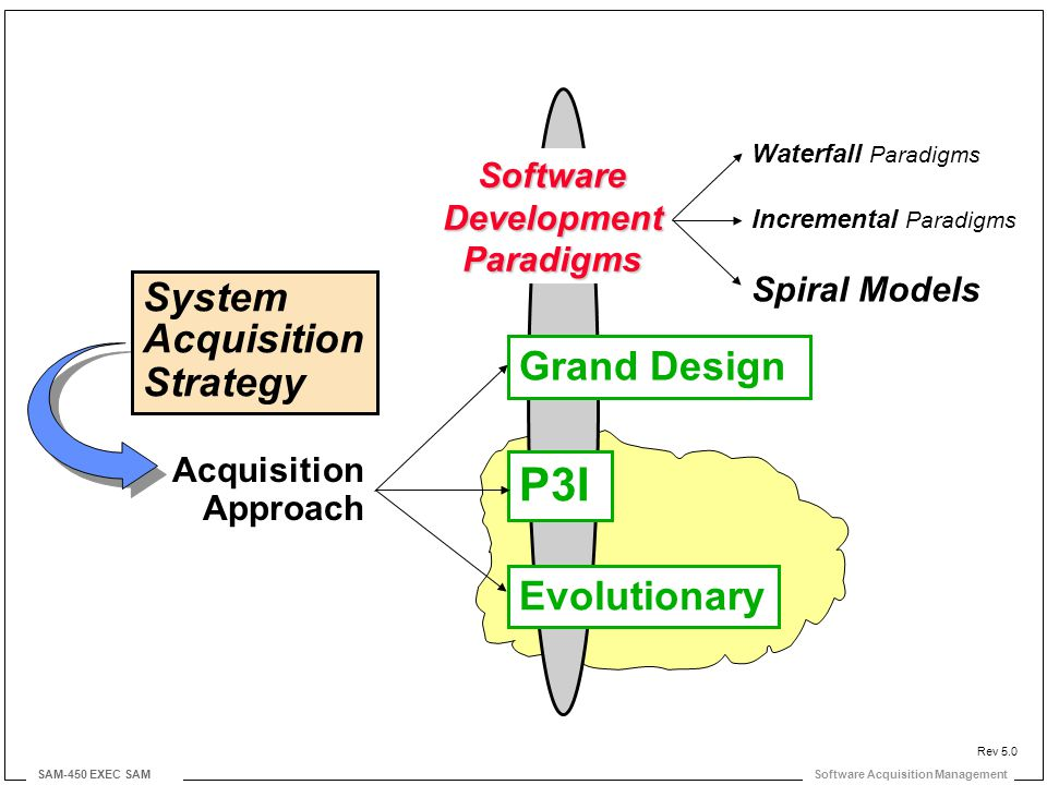 Software Acquisition Management SAM-450 EXEC SAM Rev 5.0 Grand Design P3I Evolutionary SoftwareDevelopmentParadigms Waterfall Paradigms Incremental Paradigms Spiral Models Acquisition Approach System Acquisition Strategy
