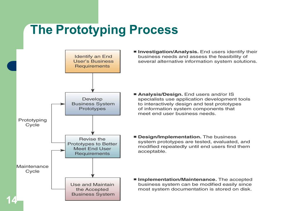 14 The Prototyping Process
