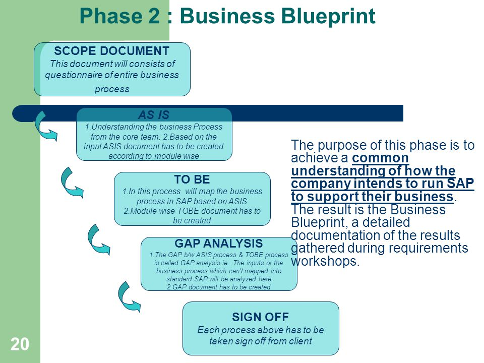 20 Phase 2 : Business Blueprint SCOPE DOCUMENT This document will consists of questionnaire of entire business process AS IS 1.Understanding the busin