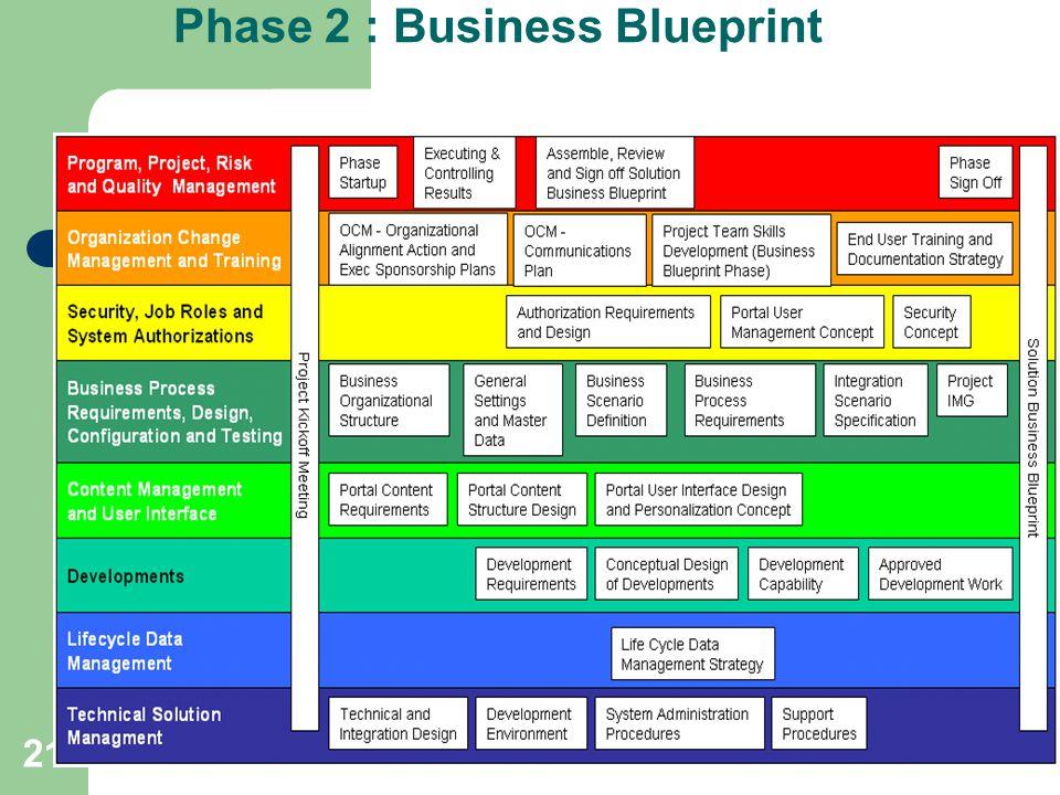 21 Phase 2 : Business Blueprint