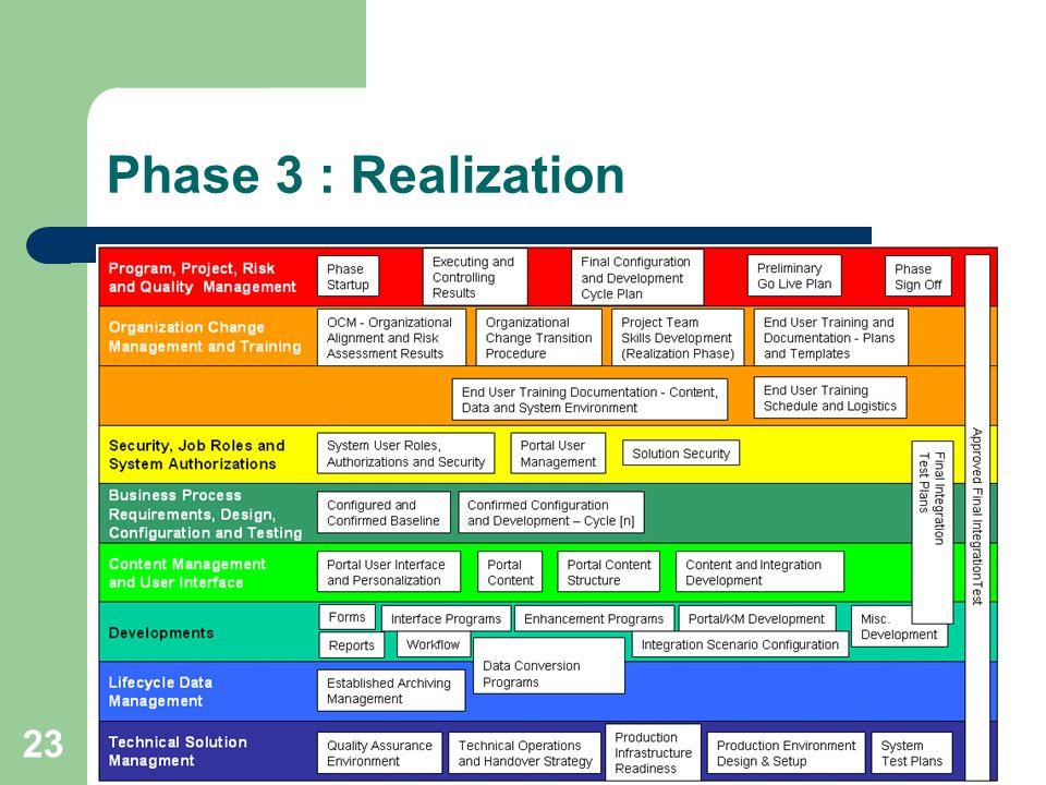 23 Phase 3 : Realization