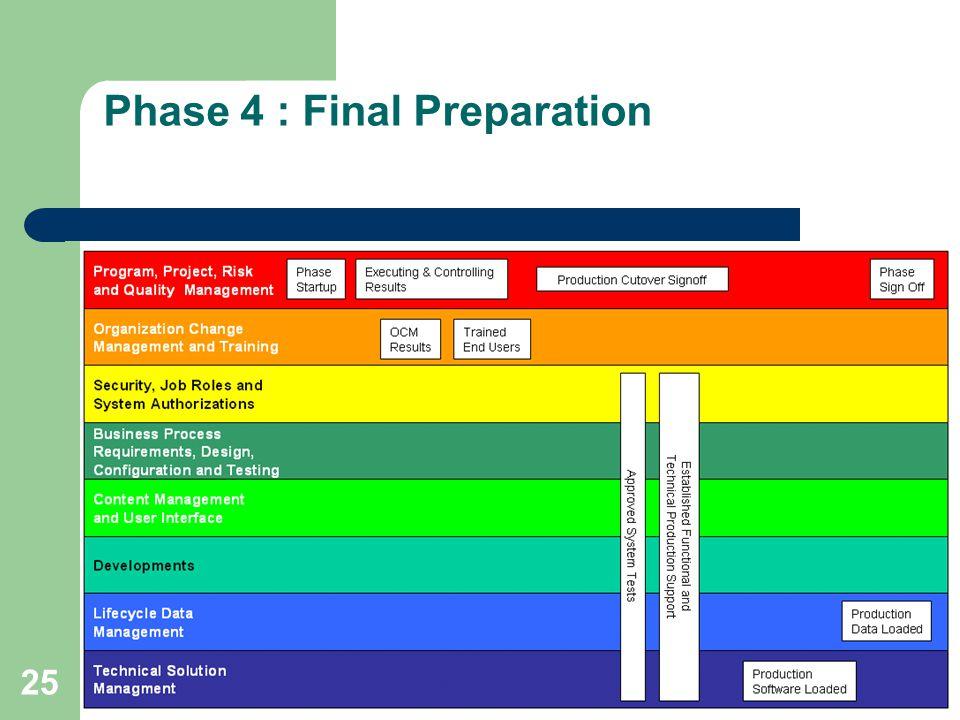 25 Phase 4 : Final Preparation