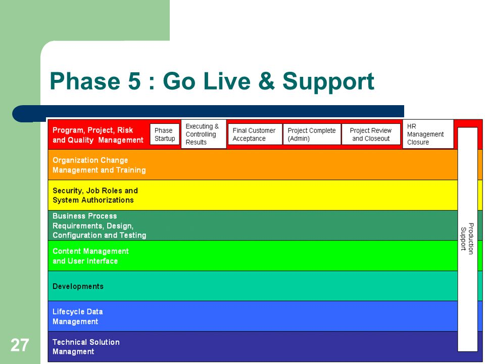 27 Phase 5 : Go Live & Support