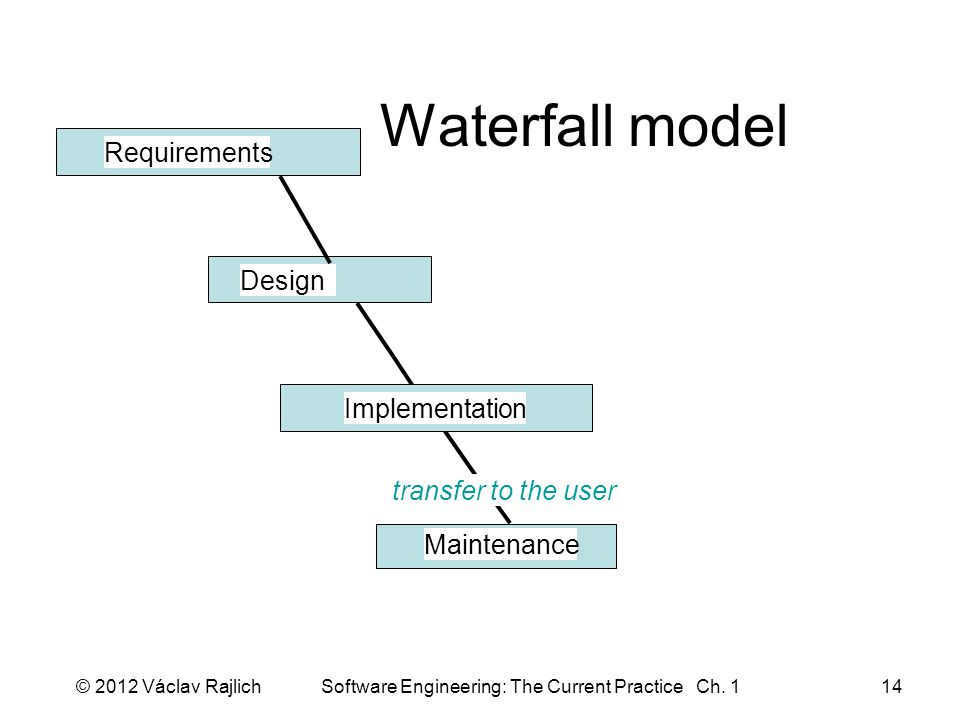 Waterfall model Requirements Design Implementation Maintenance transfer to the user © 2012 Václav Rajlich Software Engineering: The Current Practice Ch.
