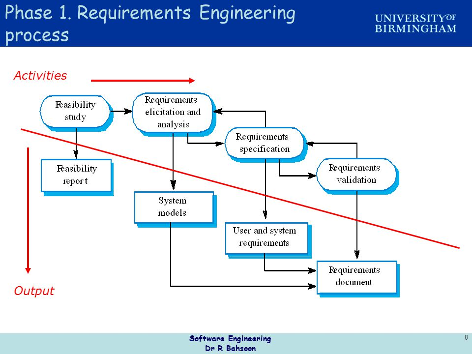 Software Engineering Dr R Bahsoon 19 Incremental Development Advantages Early increments act as a prototype to help elicit requirements for later increments Lower risk of overall project failure The highest priority system services tend to receive the most testing Customer value can be delivered with each increment so system functionality is available earlier