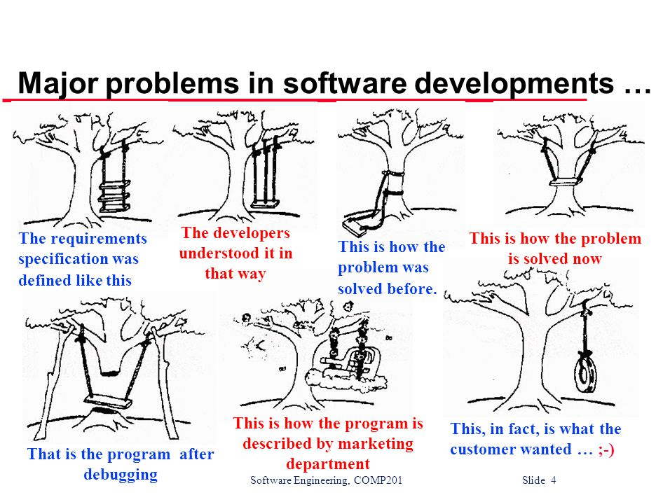 Software Engineering, COMP201 Slide 5 The Software Process l A structured set of activities required to develop a software system Specification Design Validation Evolution l A software process model is an abstract representation of a process It presents a description of a process from some particular perspective