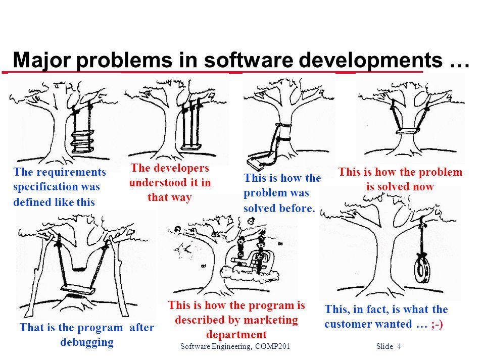 Software Engineering, COMP201 Slide 35 The debugging process