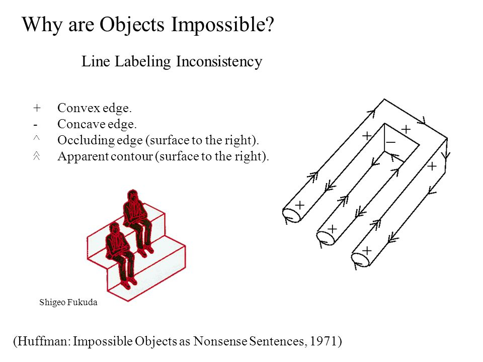 Why are Objects Impossible? (Huffman: Impossible Objects as Nonsense Sentences, 1971) Line Labeling Inconsistency +Convex edge. -Concave edge. ^Occlud